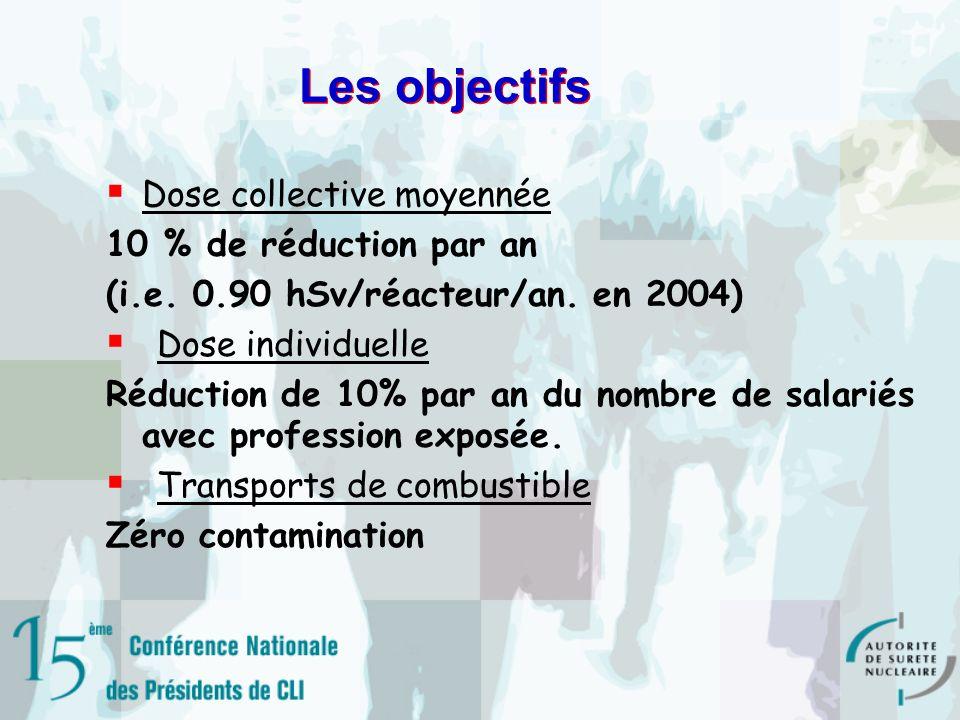 Les objectifs Dose collective moyennée 10 % de réduction par an (i.e.