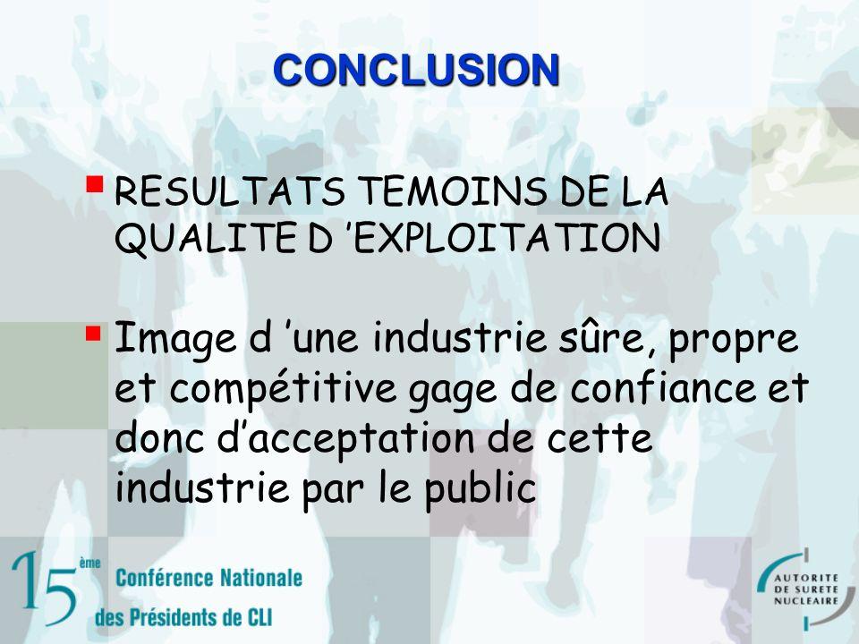 CONCLUSIONCONCLUSION RESULTATS TEMOINS DE LA QUALITE D EXPLOITATION Image d une industrie sûre, propre et compétitive gage de confiance et donc dacceptation de cette industrie par le public