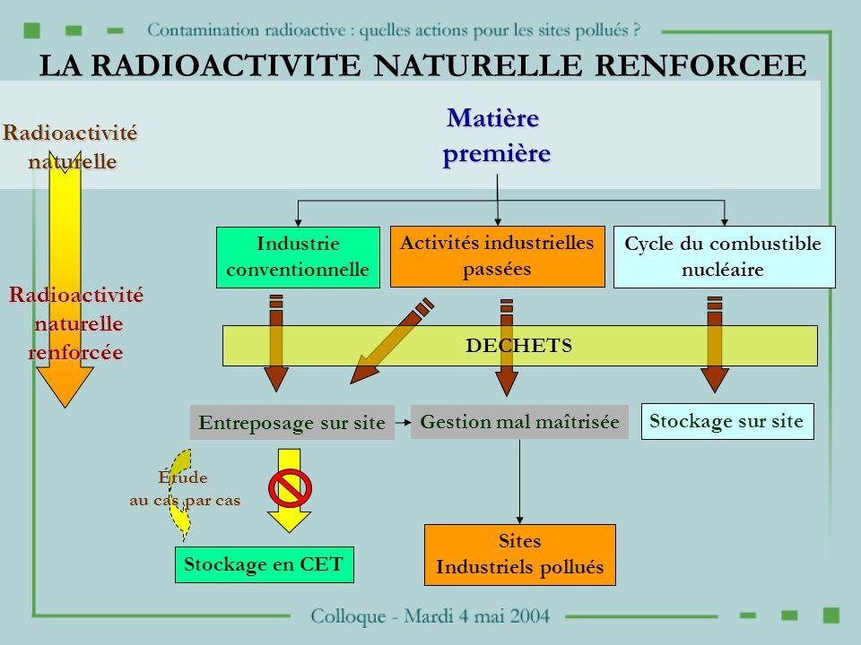 LA RADIOACTIVITE NATURELLE RENFORCEE Matièrepremière Activités industrielles passées Cycle du combustible nucléaire Stockage sur site Entreposage sur