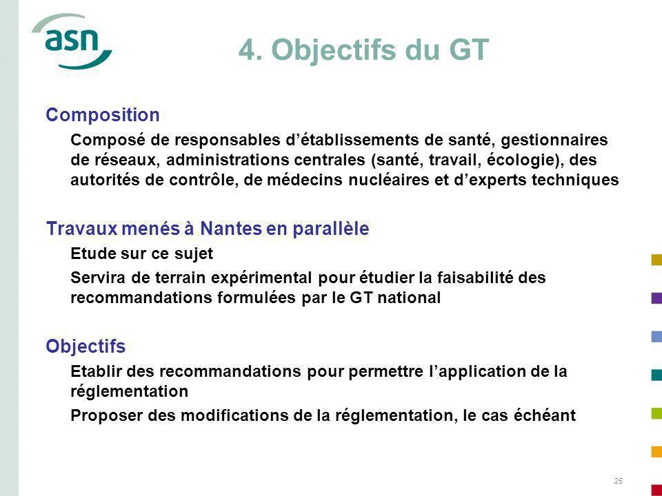 25 4. Objectifs du GT Composition Composé de responsables détablissements de santé, gestionnaires de réseaux, administrations centrales (santé, travai
