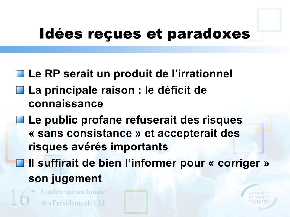 Idées reçues et paradoxes Le RP serait un produit de lirrationnel La principale raison : le déficit de connaissance Le public profane refuserait des risques « sans consistance » et accepterait des risques avérés importants Il suffirait de bien linformer pour « corriger » son jugement