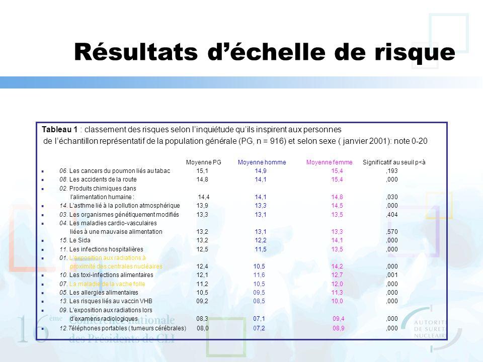 Tableau 1 : classement des risques selon linquiétude quils inspirent aux personnes de léchantillon représentatif de la population générale (PG, n = 916) et selon sexe ( janvier 2001): note 0-20 Moyenne PG Moyenne homme Moyenne femme Significatif au seuil p<à 06.