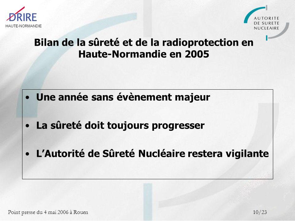 HAUTE-NORMANDIE Point presse du 4 mai 2006 à Rouen10/23 Une année sans évènement majeur La sûreté doit toujours progresser LAutorité de Sûreté Nucléaire restera vigilante Bilan de la sûreté et de la radioprotection en Haute-Normandie en 2005