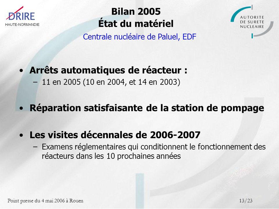 HAUTE-NORMANDIE Point presse du 4 mai 2006 à Rouen13/23 Bilan 2005 État du matériel Centrale nucléaire de Paluel, EDF Arrêts automatiques de réacteur : –11 en 2005 (10 en 2004, et 14 en 2003) Réparation satisfaisante de la station de pompage Les visites décennales de 2006-2007 –Examens réglementaires qui conditionnent le fonctionnement des réacteurs dans les 10 prochaines années