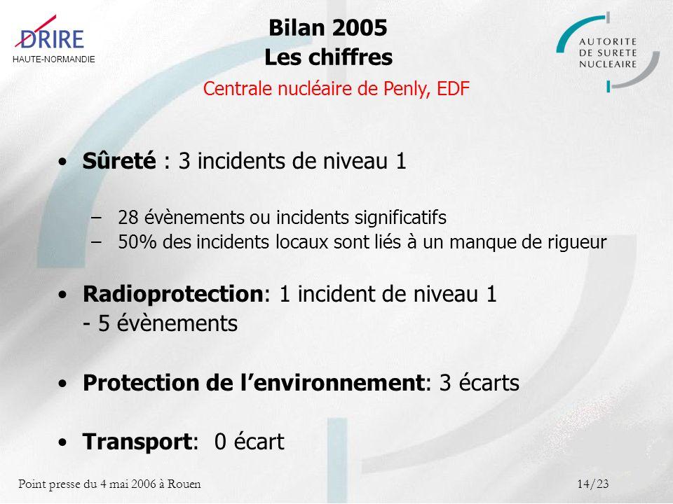 HAUTE-NORMANDIE Point presse du 4 mai 2006 à Rouen14/23 Sûreté : 3 incidents de niveau 1 – 28 évènements ou incidents significatifs – 50% des incidents locaux sont liés à un manque de rigueur Radioprotection: 1 incident de niveau 1 - 5 évènements Protection de lenvironnement: 3 écarts Transport: 0 écart Bilan 2005 Les chiffres Centrale nucléaire de Penly, EDF