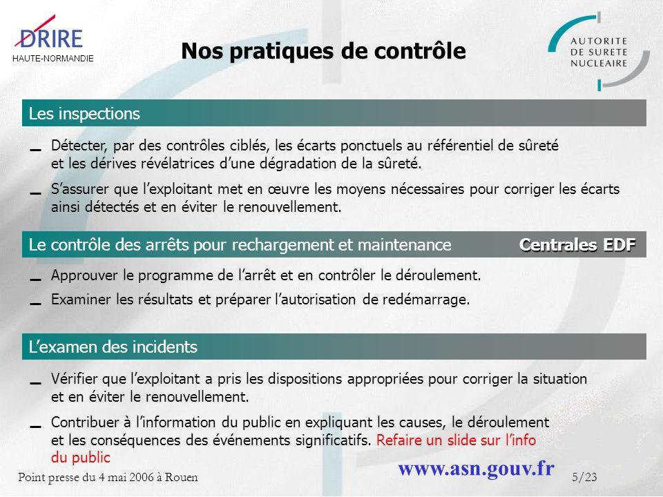 HAUTE-NORMANDIE Point presse du 4 mai 2006 à Rouen5/23 Les inspections Nos pratiques de contrôle Détecter, par des contrôles ciblés, les écarts ponctuels au référentiel de sûreté et les dérives révélatrices dune dégradation de la sûreté.