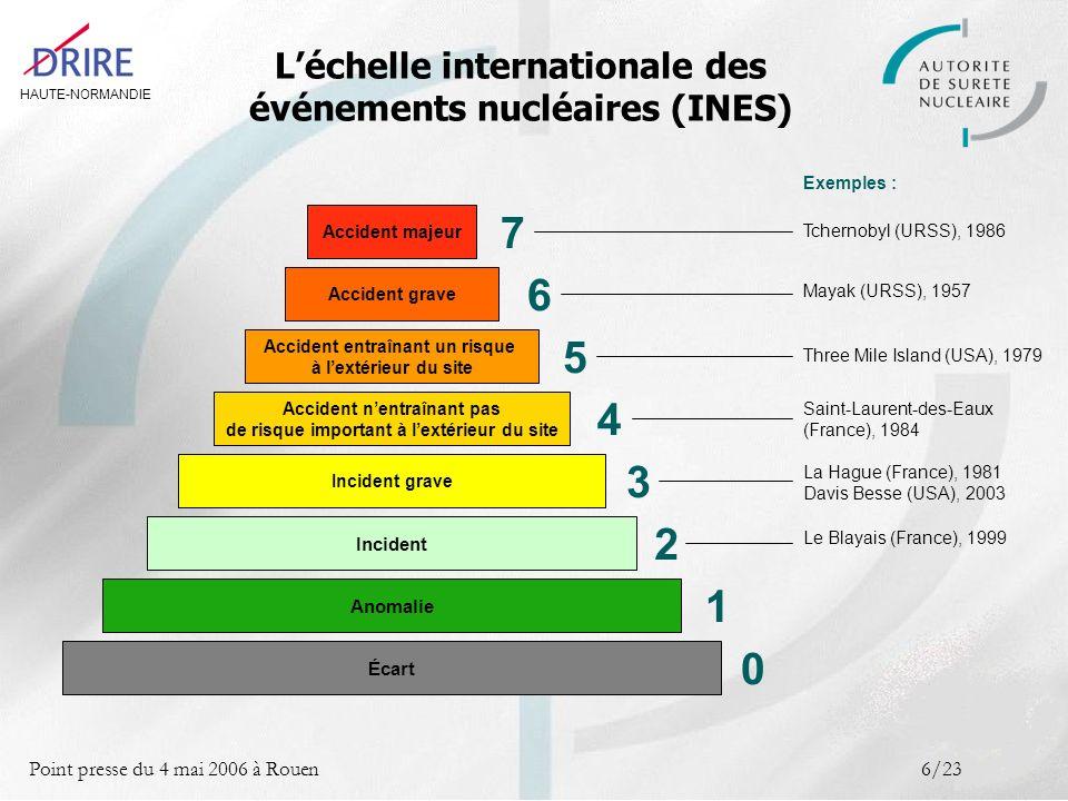 HAUTE-NORMANDIE Point presse du 4 mai 2006 à Rouen6/23 Accident majeur Tchernobyl (URSS), 1986 Exemples : 7 Accident grave 6 Accident entraînant un risque à lextérieur du site 5 Accident nentraînant pas de risque important à lextérieur du site 4 Incident grave 3 2 Anomalie 1 0 Incident Écart Mayak (URSS), 1957 Three Mile Island (USA), 1979 Saint-Laurent-des-Eaux (France), 1984 La Hague (France), 1981 Davis Besse (USA), 2003 Le Blayais (France), 1999 Léchelle internationale des événements nucléaires (INES)