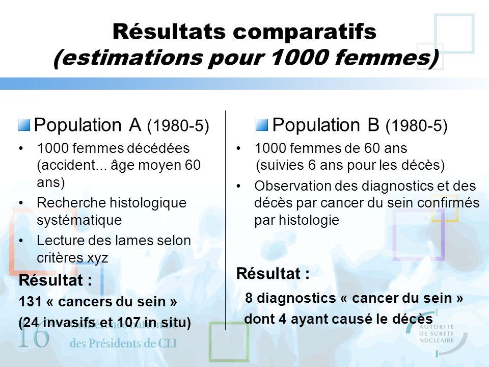 Résultats comparatifs (estimations pour 1000 femmes) Population A (1980-5) 1000 femmes décédées (accident... âge moyen 60 ans) Recherche histologique