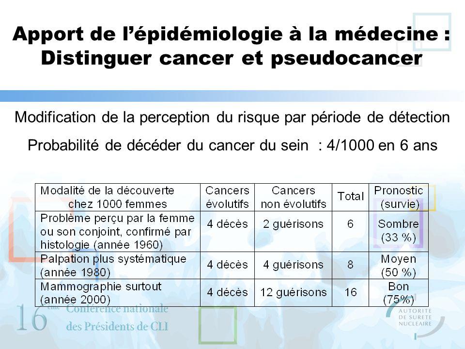 Apport de lépidémiologie à la médecine : Distinguer cancer et pseudocancer Modification de la perception du risque par période de détection Probabilit