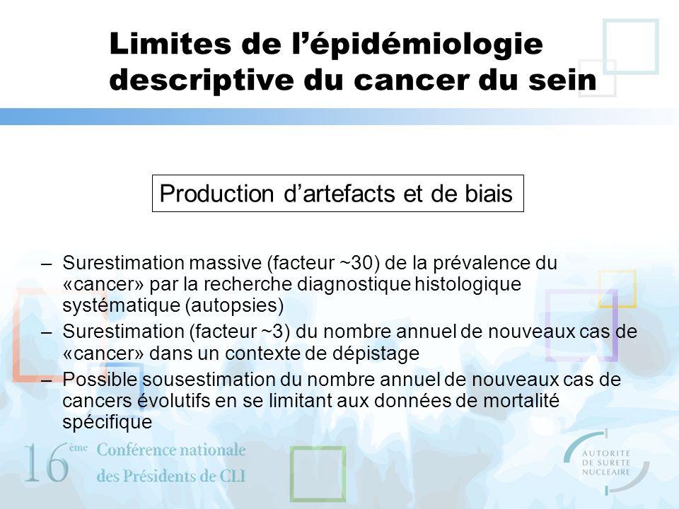 Limites de lépidémiologie descriptive du cancer du sein –Surestimation massive (facteur ~30) de la prévalence du «cancer» par la recherche diagnostiqu