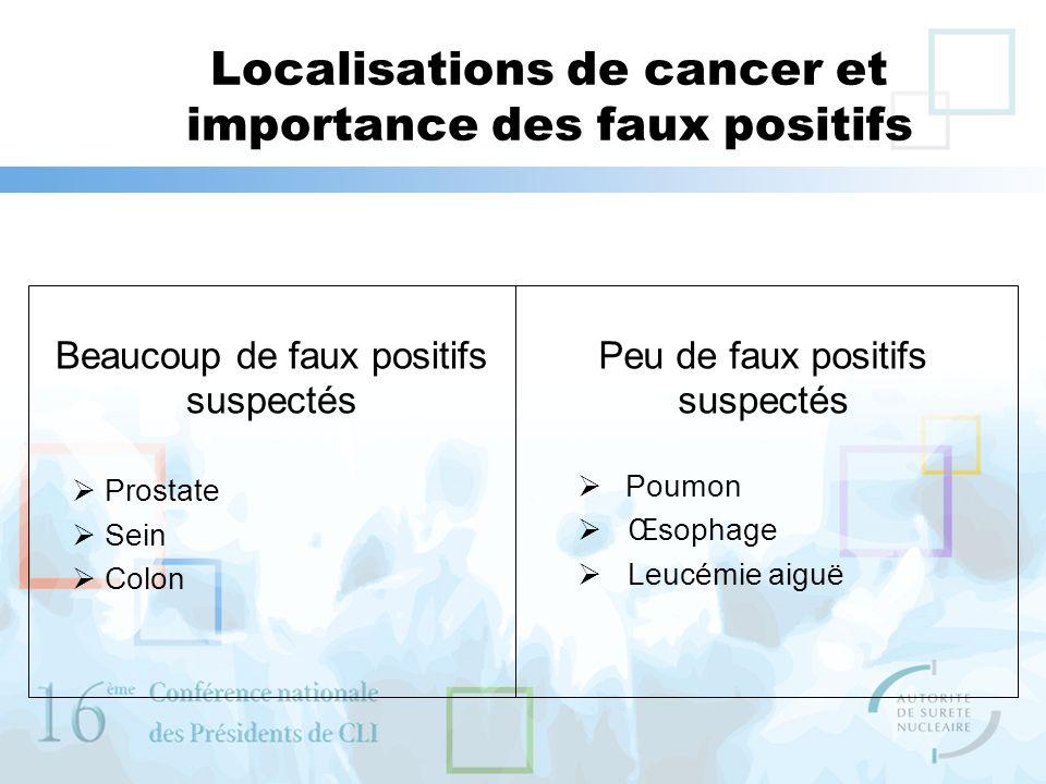 Localisations de cancer et importance des faux positifs Peu de faux positifs suspectés Poumon Œsophage Leucémie aiguë Beaucoup de faux positifs suspec