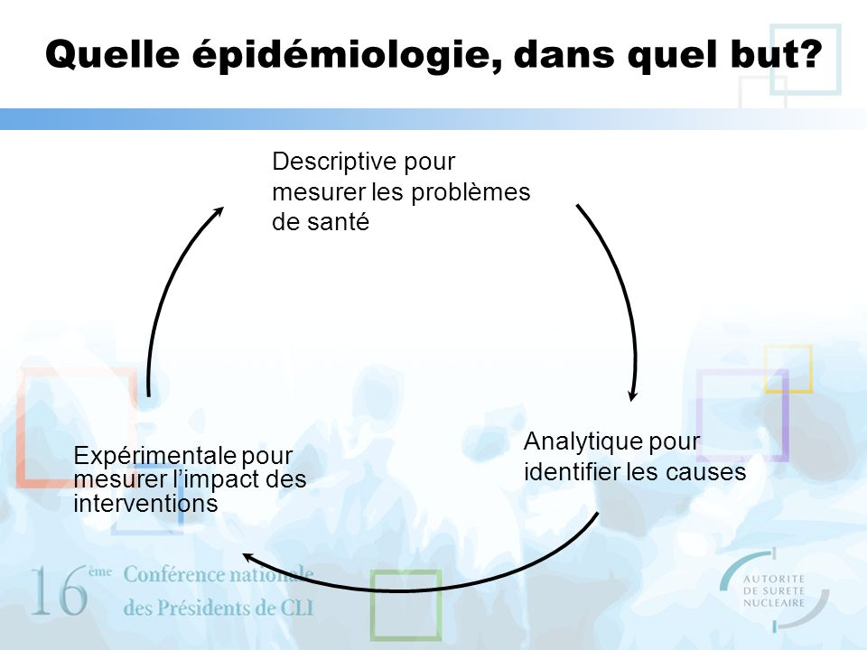 Quelle épidémiologie, dans quel but? Descriptive pour mesurer les problèmes de santé Analytique pour identifier les causes Expérimentale pour mesurer