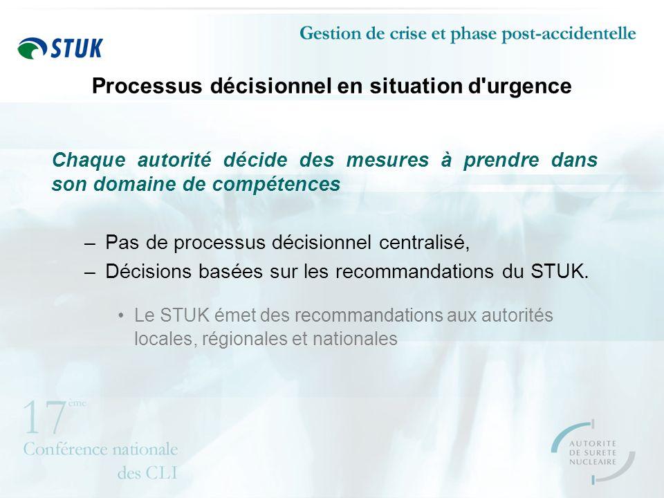Processus décisionnel en situation d urgence Chaque autorité décide des mesures à prendre dans son domaine de compétences –Pas de processus décisionnel centralisé, –Décisions basées sur les recommandations du STUK.