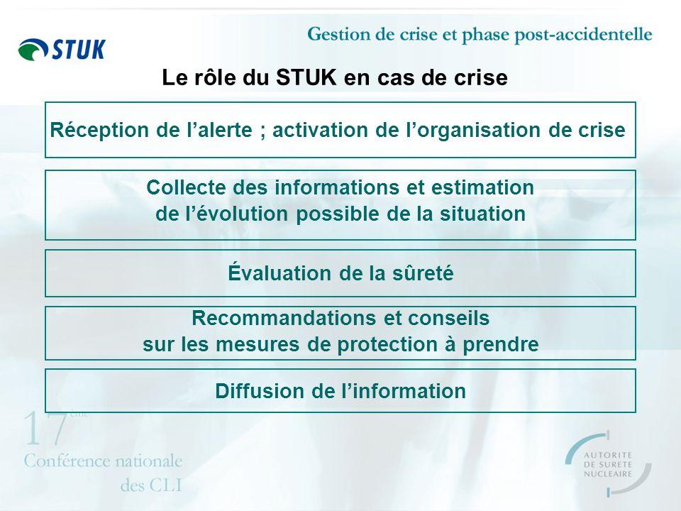 Le rôle du STUK en cas de crise Réception de lalerte ; activation de lorganisation de crise Collecte des informations et estimation de lévolution possible de la situation Évaluation de la sûreté Recommandations et conseils sur les mesures de protection à prendre Diffusion de linformation