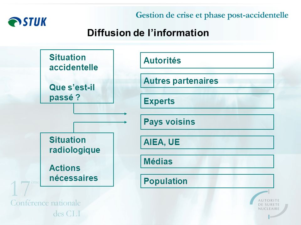 Diffusion de linformation Situation accidentelle Que sest-il passé .