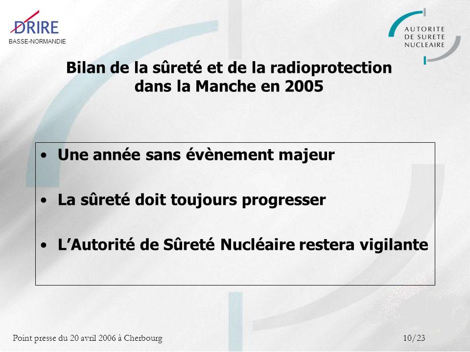 BASSE-NORMANDIE Point presse du 20 avril 2006 à Cherbourg10/23 Une année sans évènement majeur La sûreté doit toujours progresser LAutorité de Sûreté