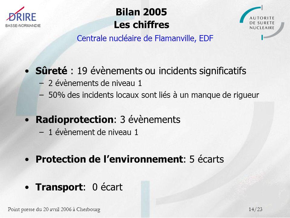 BASSE-NORMANDIE Point presse du 20 avril 2006 à Cherbourg14/23 Sûreté : 19 évènements ou incidents significatifs –2 évènements de niveau 1 –50% des in