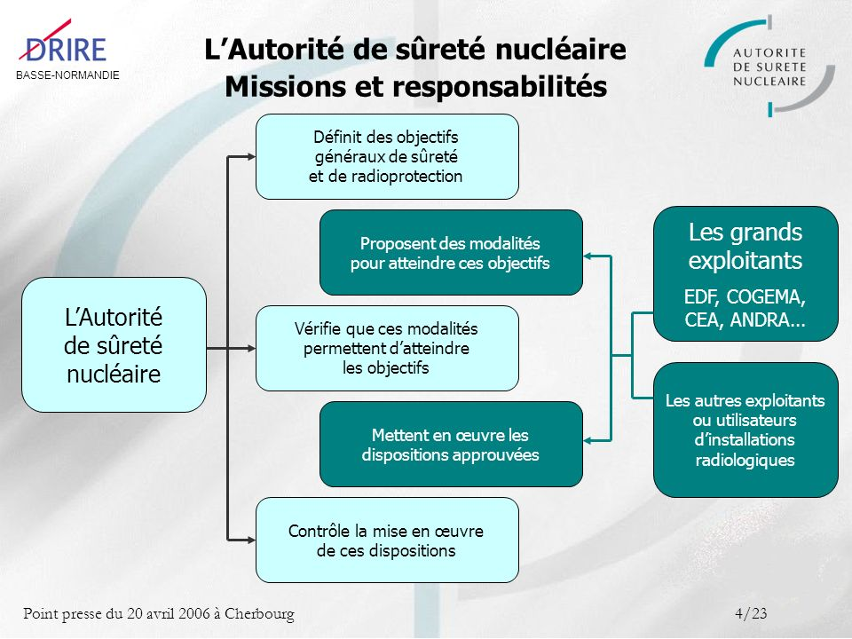 BASSE-NORMANDIE Point presse du 20 avril 2006 à Cherbourg4/23 LAutorité de sûreté nucléaire Les grands exploitants EDF, COGEMA, CEA, ANDRA... Les autr