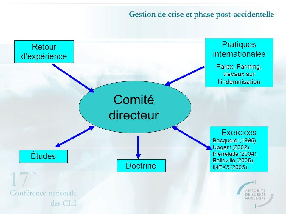 Comité directeur Pratiques internationales Parex, Farming, travaux sur lindemnisation Doctrine Études Exercices Becquerel (1995), Nogent (2002), Pierrelatte (2004), Belleville (2005), INEX3 (2005)… Retour dexpérience