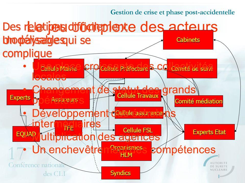 Le jeu complexe des acteurs Cellule Préfecture Cellule Mairie Comité de suivi Cellule Travaux Cellule assurance Cellule FSL Comité médiation Assureurs