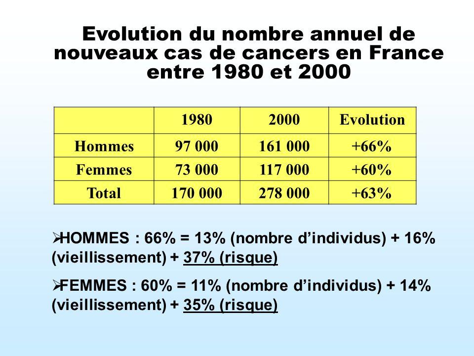 Evolution du nombre annuel de nouveaux cas de cancers en France entre 1980 et 2000 19802000Evolution Hommes97 000161 000+66% Femmes73 000117 000+60% T