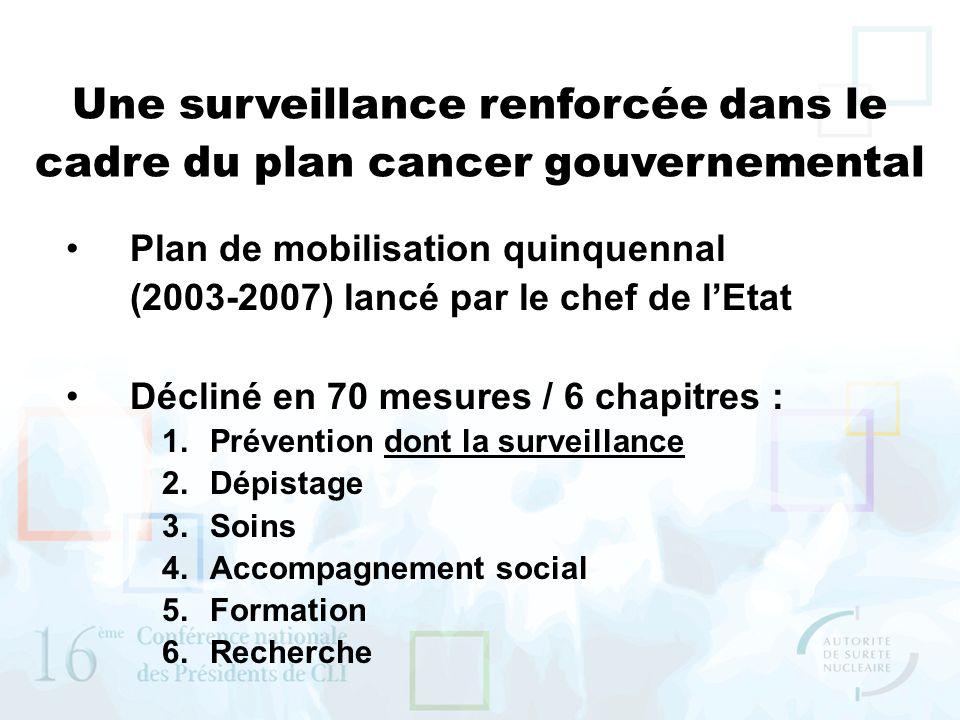 Une surveillance renforcée dans le cadre du plan cancer gouvernemental Plan de mobilisation quinquennal (2003-2007) lancé par le chef de lEtat Décliné