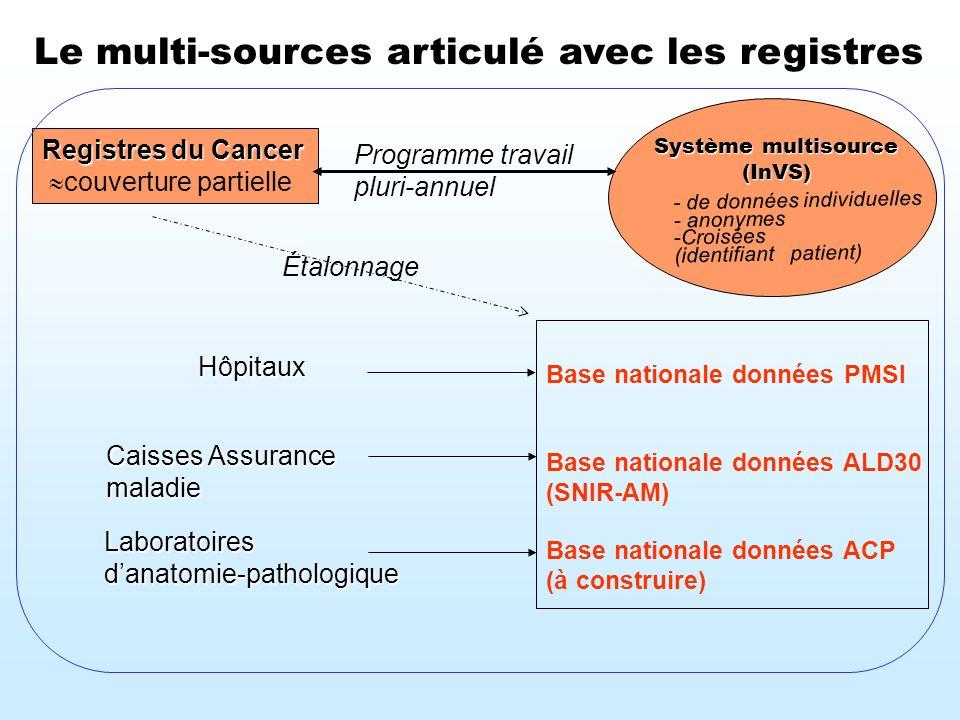 Registres du Cancer couverture partielle Laboratoiresdanatomie-pathologique Le multi-sources articulé avec les registres Hôpitaux Base nationale donné