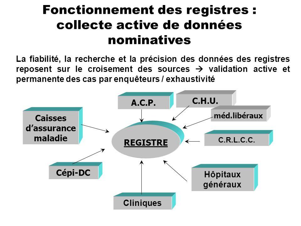 Fonctionnement des registres : collecte active de données nominatives REGISTRE A.C.P. C.R.L.C.C. Hôpitaux généraux Cépi-DC Cliniques Caisses dassuranc
