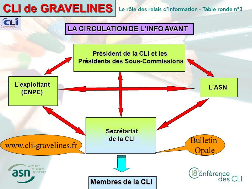 Secrétariat de la CLI Lexploitant(CNPE) LASN Président de la CLI et les Présidents des Sous-Commissions CLI de GRAVELINES Membres de la CLI LA CIRCULA