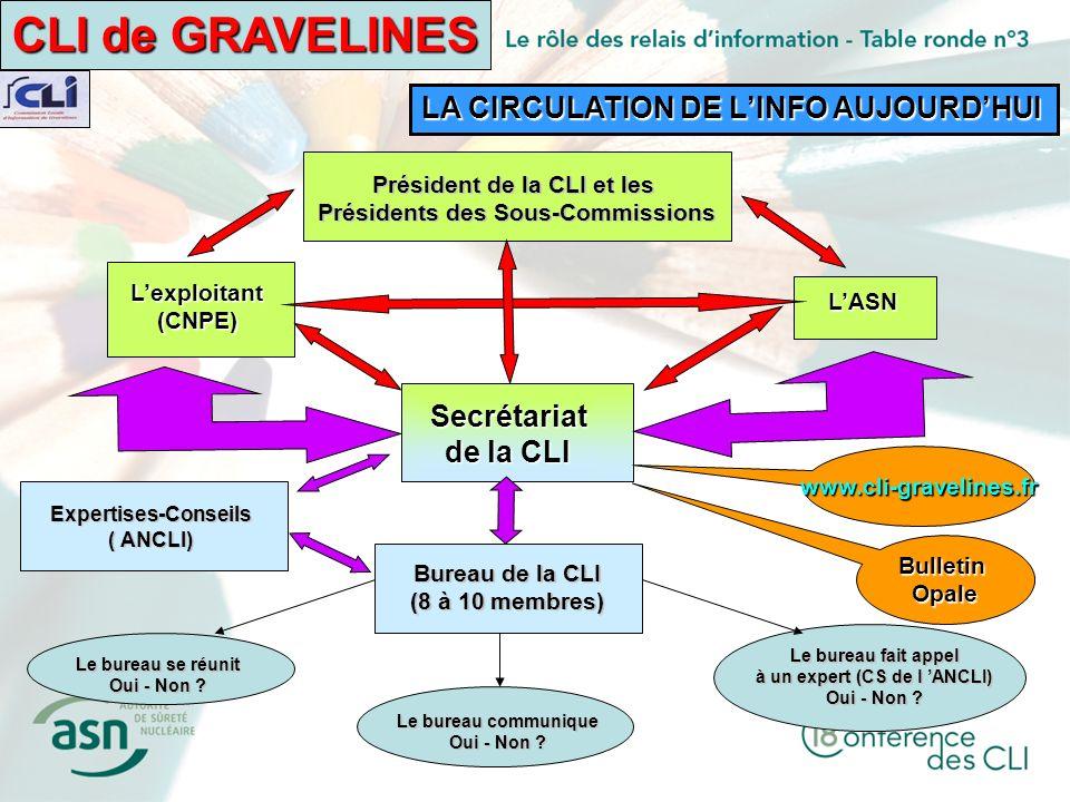 CLI de GRAVELINES LA CIRCULATION DE LINFO AUJOURDHUI Bureau de la CLI (8 à 10 membres) Secrétariat de la CLI Le bureau se réunit Oui - Non .