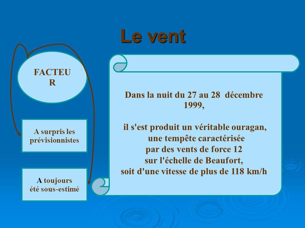 Le vent FACTEU R A surpris les prévisionnistes A toujours été sous-estimé Dans la nuit du 27 au 28 décembre 1999, il s'est produit un véritable ouraga