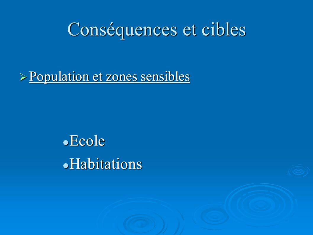 Conséquences et cibles Population et zones sensibles Population et zones sensibles Ecole Ecole Habitations Habitations