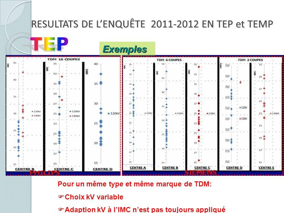 Pour un même type et même marque de TDM: Choix kV variable Adaption kV à lIMC nest pas toujours appliqué Exemples RESULTATS DE LENQUÊTE 2011-2012 EN T