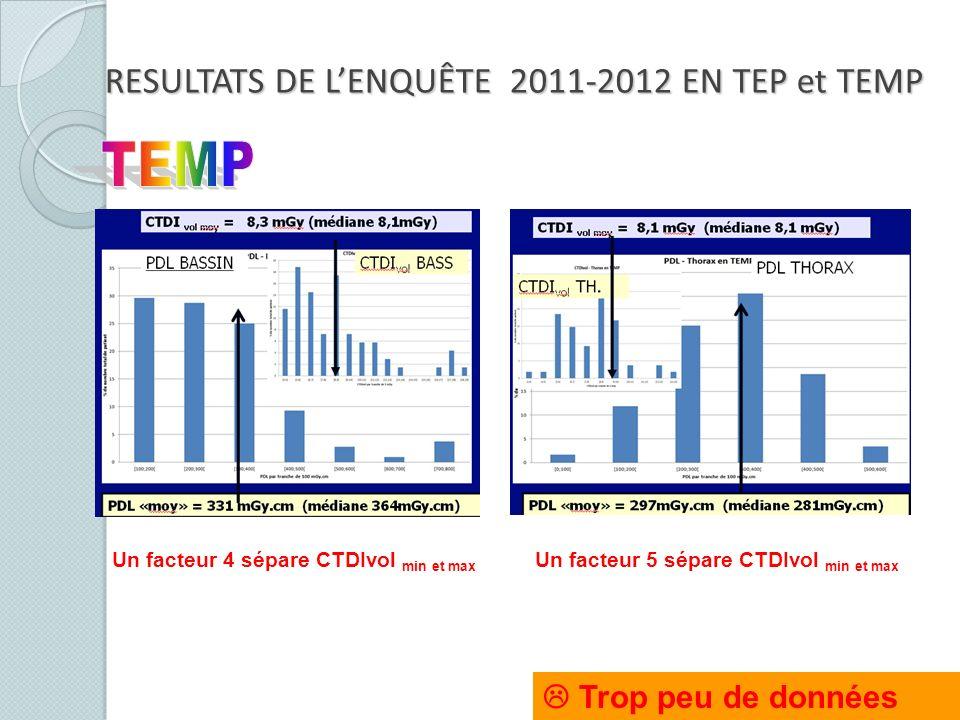 Trop peu de données RESULTATS DE LENQUÊTE 2011-2012 EN TEP et TEMP Un facteur 4 sépare CTDIvol min et max Un facteur 5 sépare CTDIvol min et max
