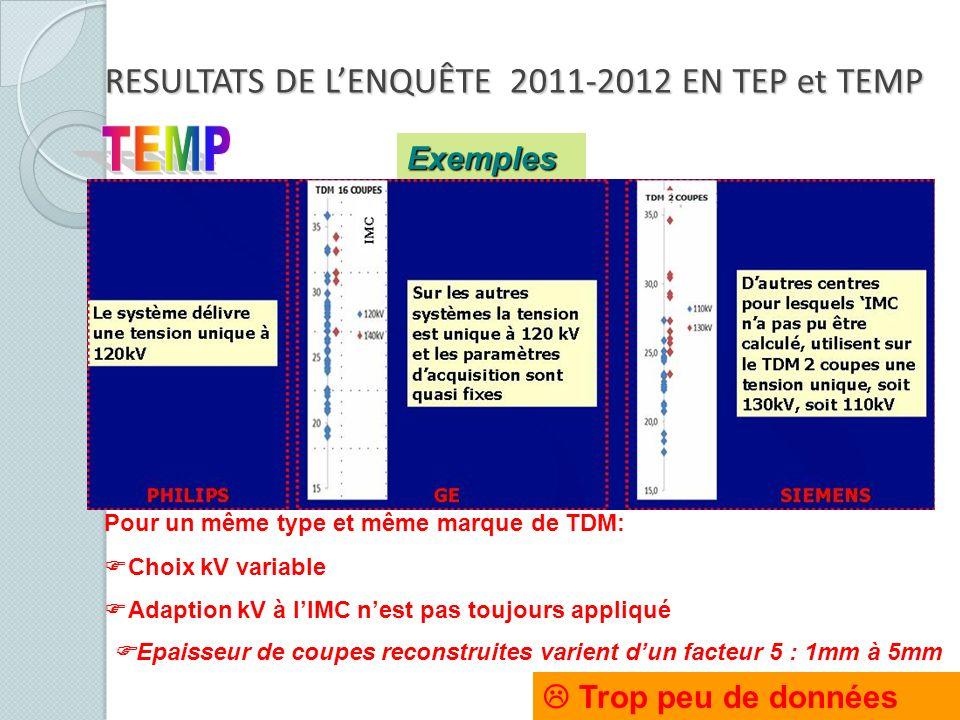 Pour un même type et même marque de TDM: Choix kV variable Adaption kV à lIMC nest pas toujours appliqué Exemples Trop peu de données RESULTATS DE LEN