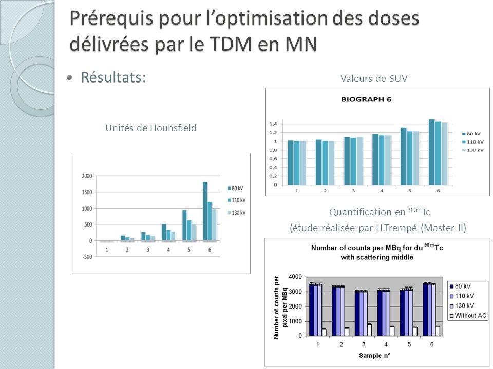Prérequis pour loptimisation des doses délivrées par le TDM en MN Résultats: Valeurs de SUV Unités de Hounsfield Quantification en 99m Tc (étude réali