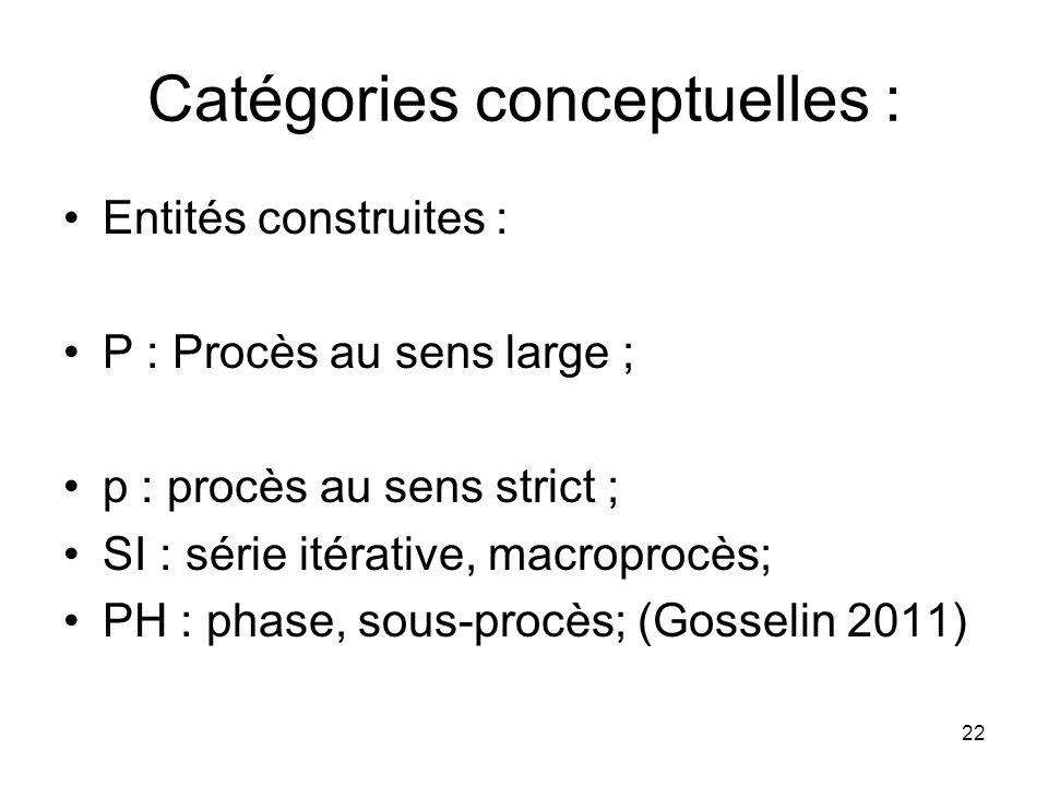 22 Catégories conceptuelles : Entités construites : P : Procès au sens large ; p : procès au sens strict ; SI : série itérative, macroprocès; PH : pha