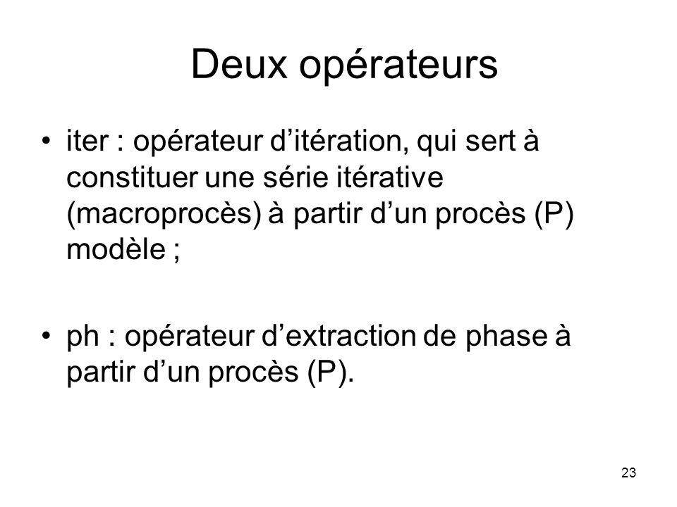 23 Deux opérateurs iter : opérateur ditération, qui sert à constituer une série itérative (macroprocès) à partir dun procès (P) modèle ; ph : opérateu