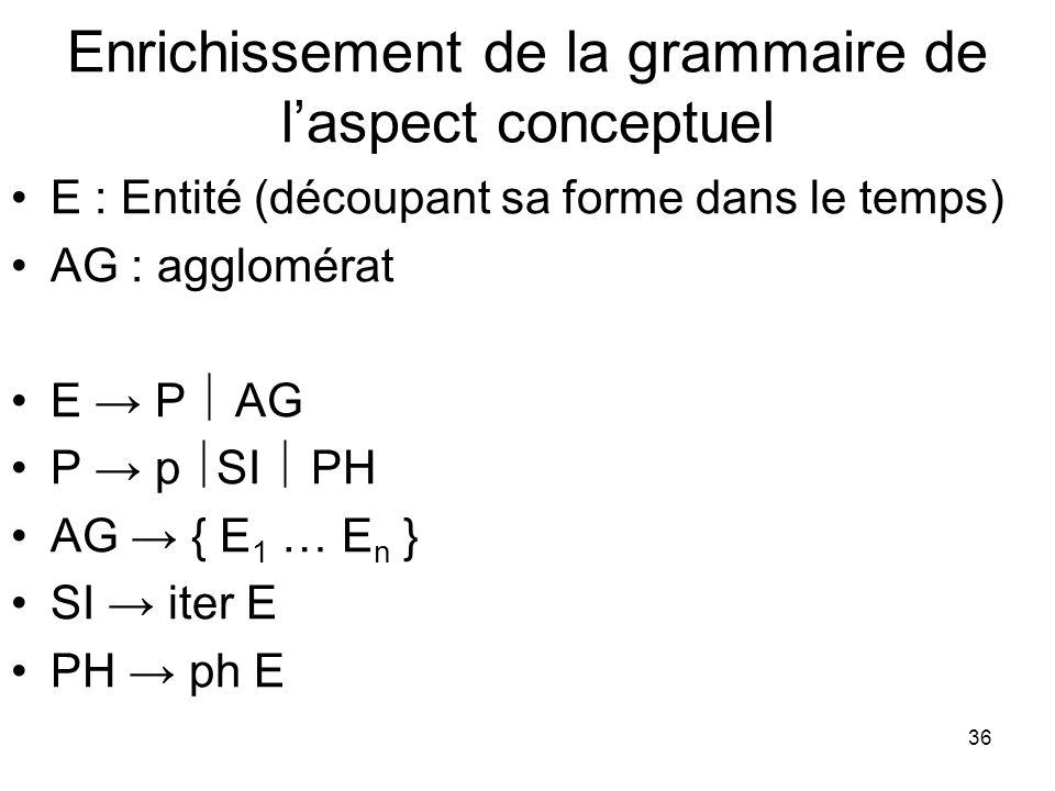 36 Enrichissement de la grammaire de laspect conceptuel E : Entité (découpant sa forme dans le temps) AG : agglomérat E P AG P p SI PH AG { E 1 … E n