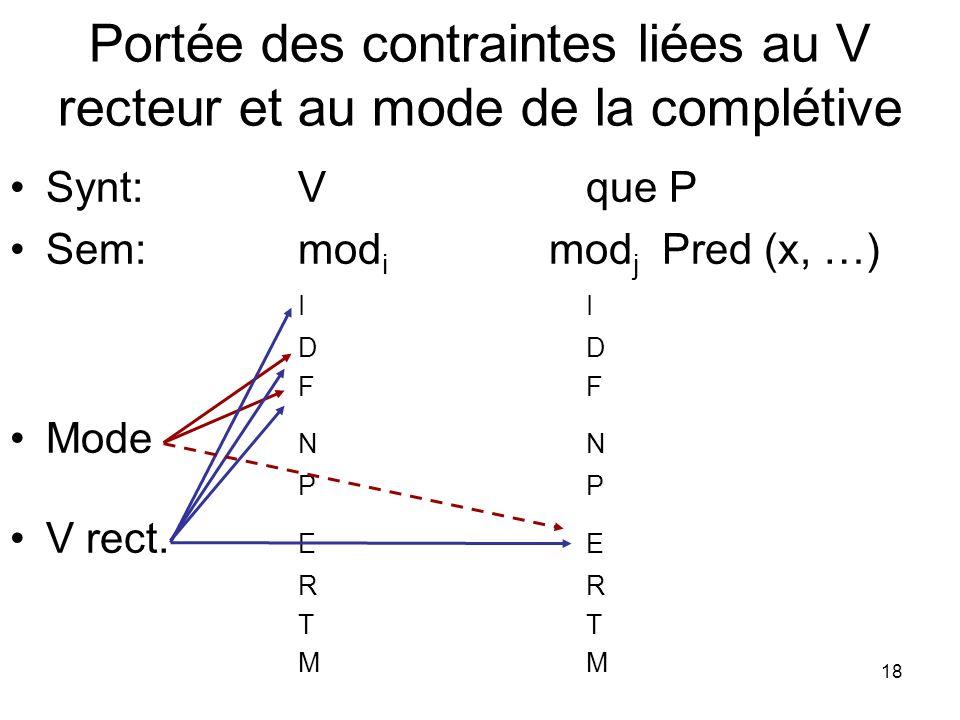 18 Portée des contraintes liées au V recteur et au mode de la complétive Synt: Vque P Sem: mod i mod j Pred (x, …) IIDF Mode NNP V rect. EERTM