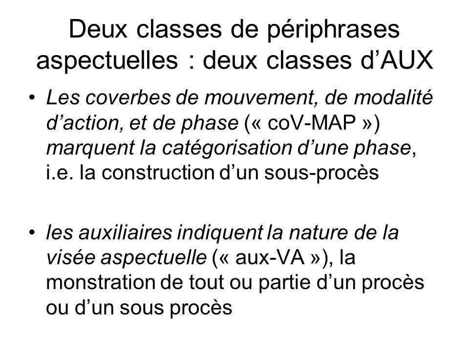 Deux classes de périphrases aspectuelles : deux classes dAUX Les coverbes de mouvement, de modalité daction, et de phase (« coV-MAP ») marquent la cat