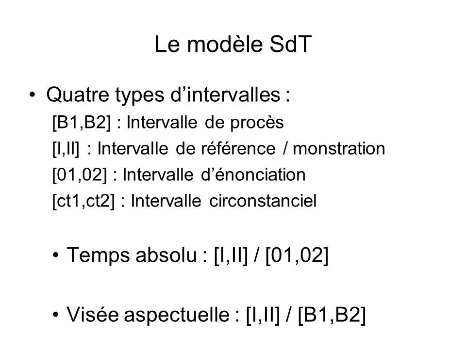 Le modèle SdT Quatre types dintervalles : [B1,B2] : Intervalle de procès [I,II] : Intervalle de référence / monstration [01,02] : Intervalle dénonciat