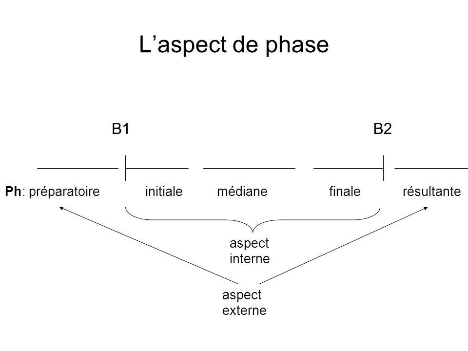 Laspect de phase B1B2 Ph: préparatoireinitiale médiane finale résultante aspect interne aspect externe