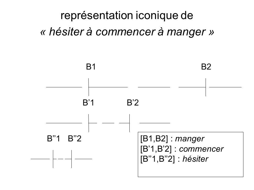 représentation iconique de « hésiter à commencer à manger » B1 B2 [B1,B2] : manger [B1,B2] : commencer [B1,B2] : hésiter