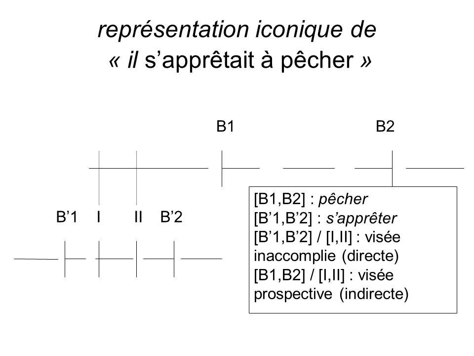 représentation iconique de « il sapprêtait à pêcher » B1 B2 B1 I II B2 [B1,B2] : pêcher [B1,B2] : sapprêter [B1,B2] / [I,II] : visée inaccomplie (dire