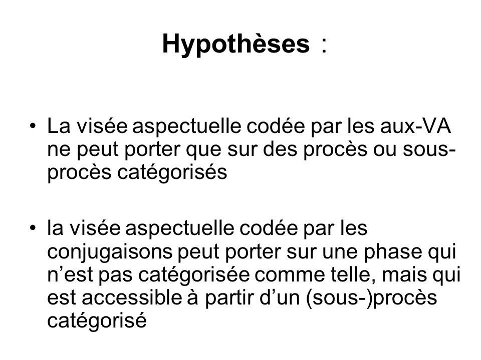 Hypothèses : La visée aspectuelle codée par les aux-VA ne peut porter que sur des procès ou sous- procès catégorisés la visée aspectuelle codée par le