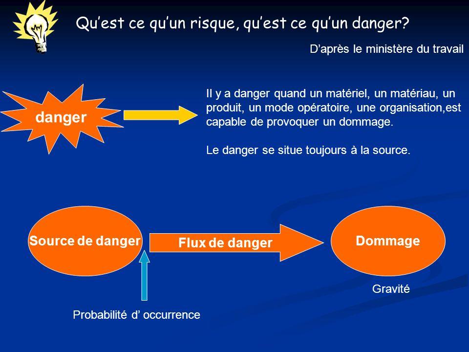 Quest ce quun risque, quest ce quun danger? danger Il y a danger quand un matériel, un matériau, un produit, un mode opératoire, une organisation,est