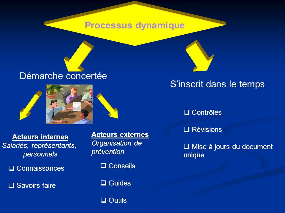 Processus dynamique Démarche concertée Sinscrit dans le temps Acteurs internes Salariés, représentants, personnels Acteurs externes Organisation de pr