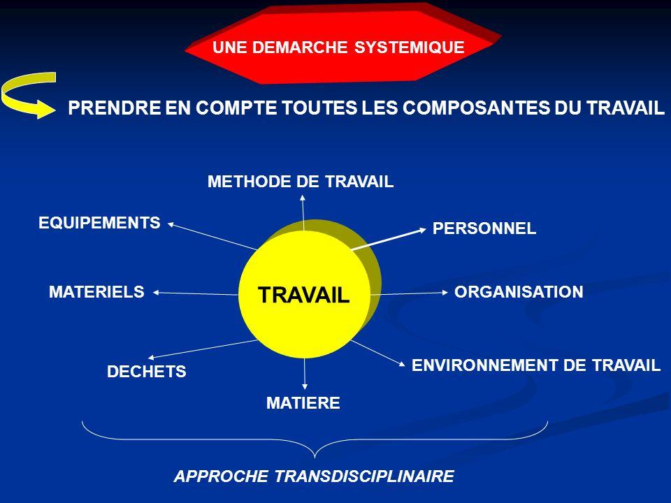 UNE DEMARCHE SYSTEMIQUE TRAVAIL PRENDRE EN COMPTE TOUTES LES COMPOSANTES DU TRAVAIL PERSONNEL ORGANISATION METHODE DE TRAVAIL ENVIRONNEMENT DE TRAVAIL