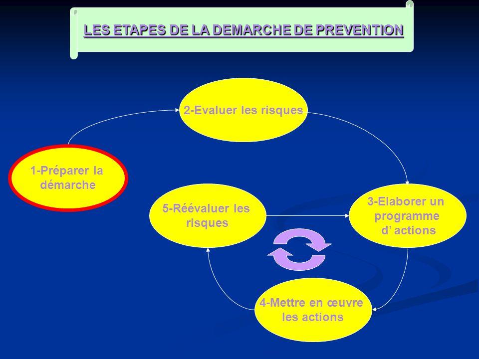 1-Préparer la démarche 2-Evaluer les risques 5-Réévaluer les risques 4-Mettre en œuvre les actions 3-Elaborer un programme d actions LES ETAPES DE LA